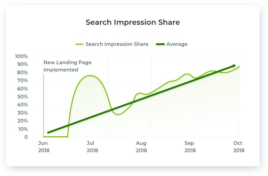 Search Impression Share