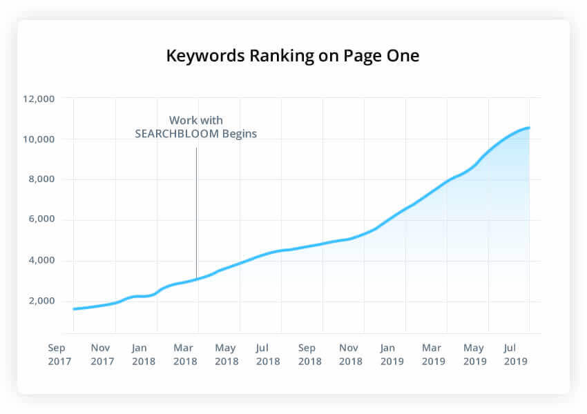 E-commerce SEO Page One Increased Rankings Graph - Searchbloom