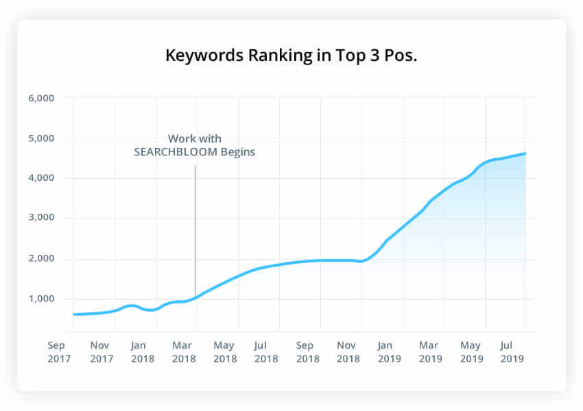 E-commerce SEO top 3 organic spots increasing in rank - Searchbloom