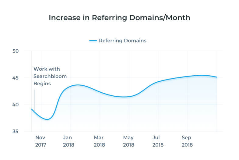 In this image you'll see a graph on how we were able to increase the authority of our partners website and it's pages by increasing the number of high quality websites (referring domains) to their site. This is one of our Local SEO pillars and is provided as a part of our local SEO services.