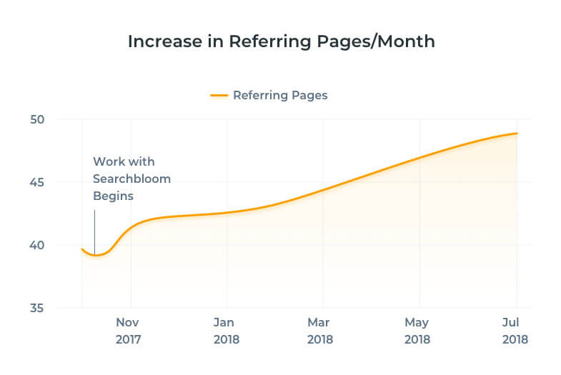 Notice the increase in referring pages per month? Referring pages are the number of referring pages that have links to a website. Referring pages and Referring Domains are not the same thing but we'll be sure to explain all of that when you book your free strategy session.